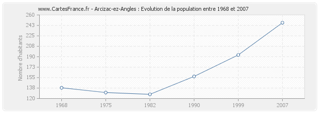 Population Arcizac-ez-Angles