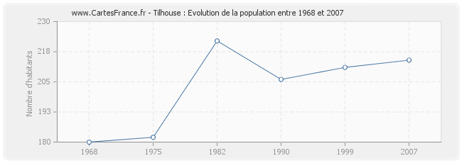 Population Tilhouse
