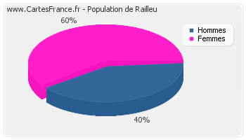 Répartition de la population de Railleu en 2007