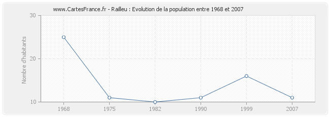 Population Railleu
