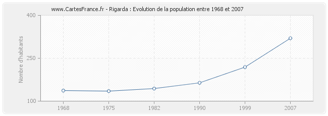 Population Rigarda