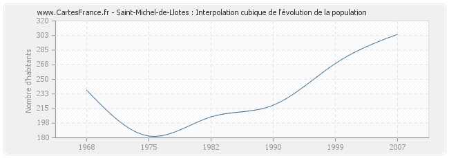 Saint-Michel-de-Llotes : Interpolation cubique de l'évolution de la population