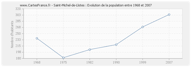 Population Saint-Michel-de-Llotes