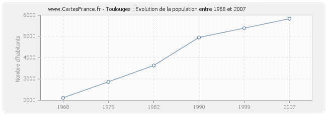 Population Toulouges