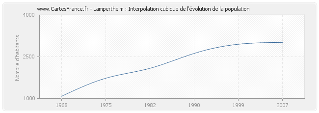 Lampertheim : Interpolation cubique de l'évolution de la population