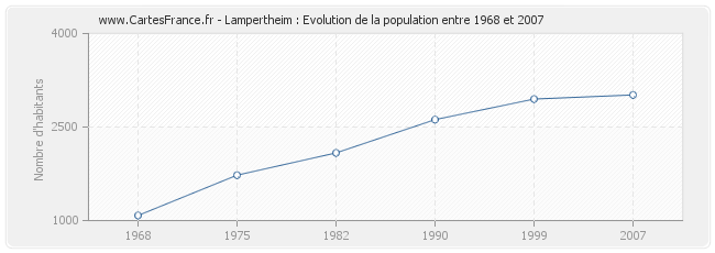 Population Lampertheim
