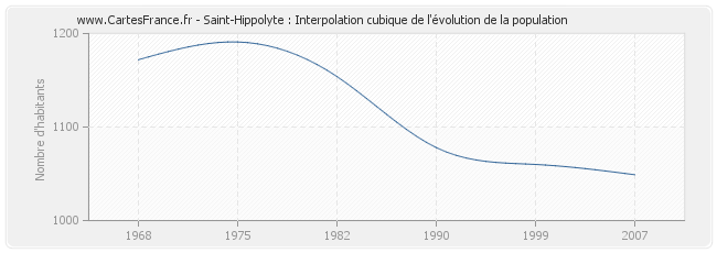 Saint-Hippolyte : Interpolation cubique de l'évolution de la population
