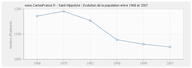 Population Saint-Hippolyte
