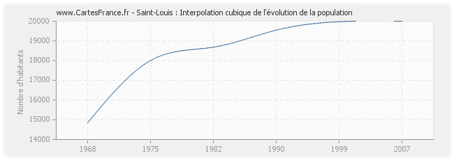 Saint-Louis : Interpolation cubique de l'évolution de la population