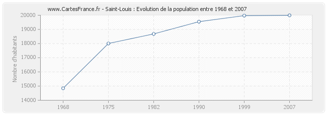 Population Saint-Louis