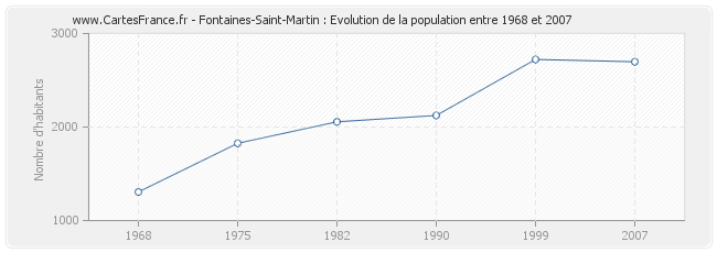 Population Fontaines-Saint-Martin