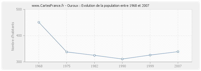 Population Ouroux