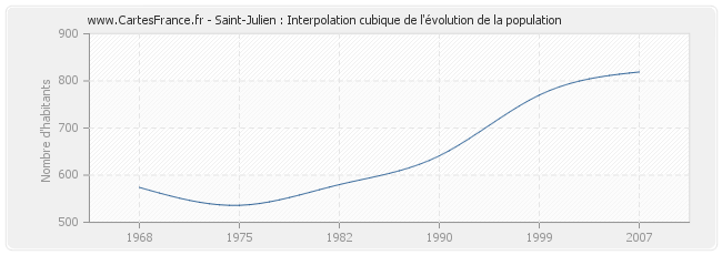 Saint-Julien : Interpolation cubique de l'évolution de la population
