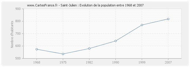 Population Saint-Julien