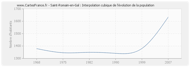 Saint-Romain-en-Gal : Interpolation cubique de l'évolution de la population