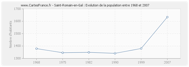 Population Saint-Romain-en-Gal