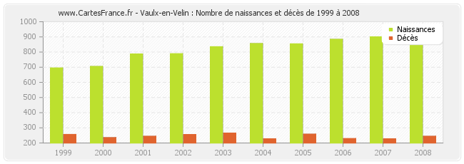 Population vaulx en velin statistique de vaulx en velin for Piscine vaulx en velin