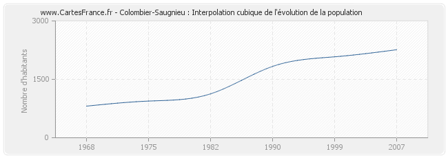 Colombier-Saugnieu : Interpolation cubique de l'évolution de la population