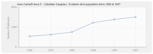 Population Colombier-Saugnieu