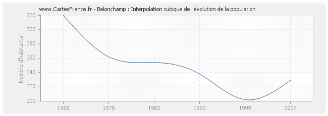 Belonchamp : Interpolation cubique de l'évolution de la population