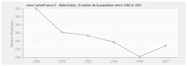 Population Belonchamp