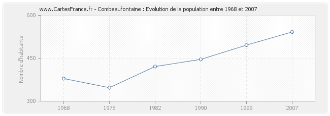 Population Combeaufontaine