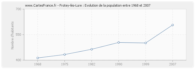 Population Frotey-lès-Lure