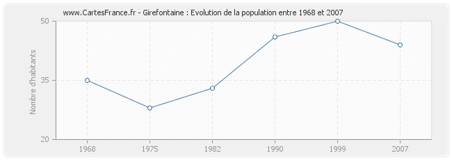 Population Girefontaine