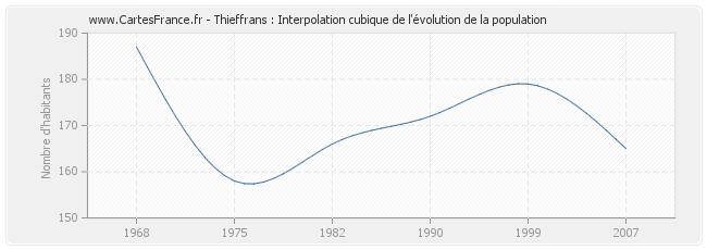 Thieffrans : Interpolation cubique de l'évolution de la population