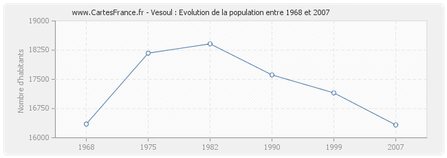 Population Vesoul