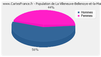 Répartition de la population de La Villeneuve-Bellenoye-et-la-Maize en 2007
