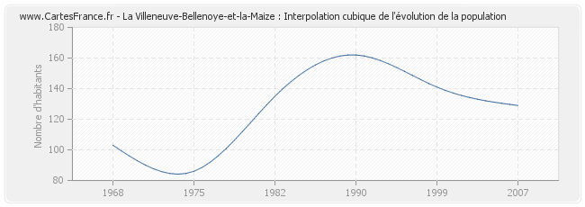 La Villeneuve-Bellenoye-et-la-Maize : Interpolation cubique de l'évolution de la population