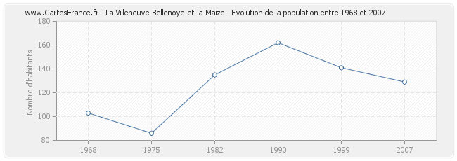 Population La Villeneuve-Bellenoye-et-la-Maize