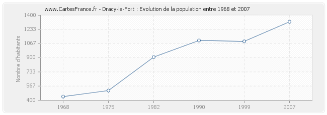 Population Dracy-le-Fort