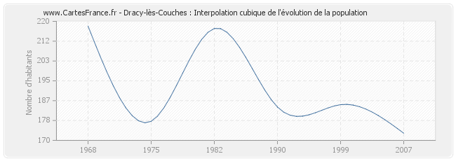 Dracy-lès-Couches : Interpolation cubique de l'évolution de la population