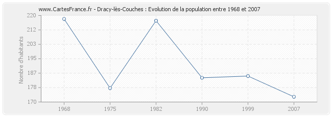 Population Dracy-lès-Couches