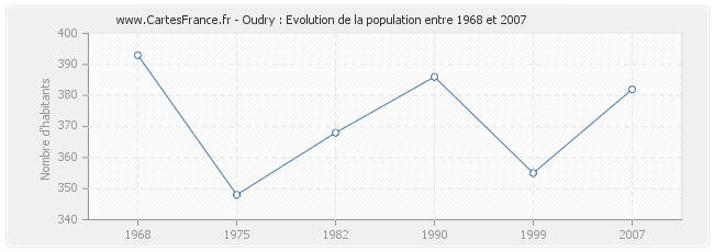 Population Oudry