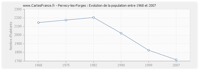 Population Perrecy-les-Forges