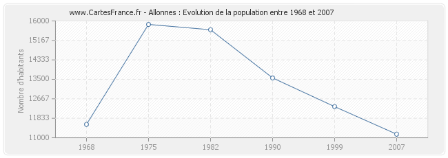 Population Allonnes