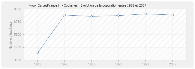 Population Coulaines