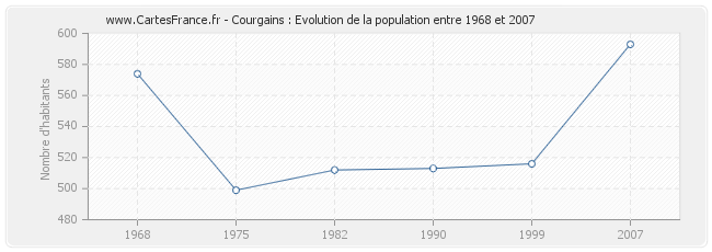 Population Courgains