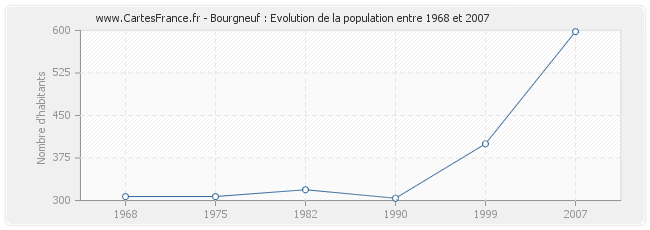 Population Bourgneuf