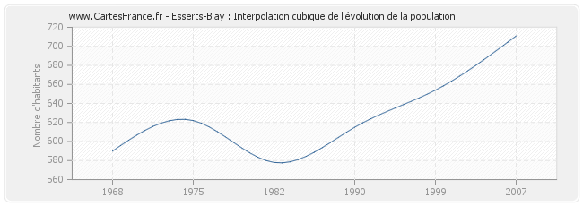 Esserts-Blay : Interpolation cubique de l'évolution de la population