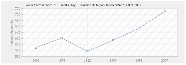 Population Esserts-Blay