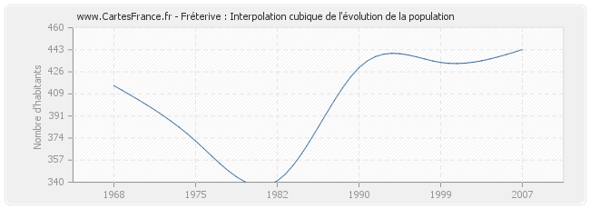 Fréterive : Interpolation cubique de l'évolution de la population