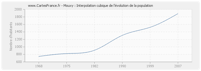 Mouxy : Interpolation cubique de l'évolution de la population
