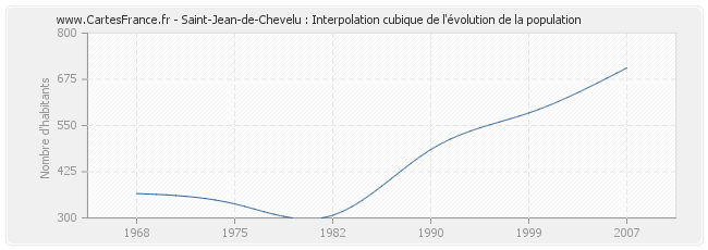 Saint-Jean-de-Chevelu : Interpolation cubique de l'évolution de la population