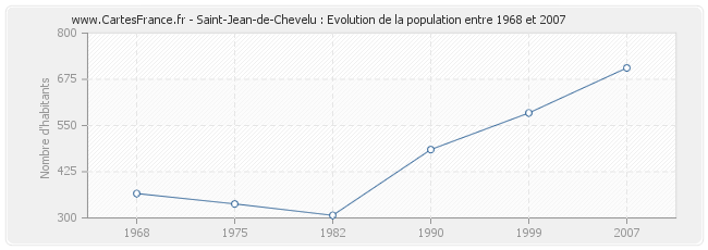 Population Saint-Jean-de-Chevelu