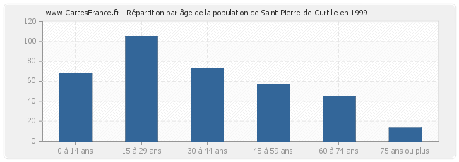 Répartition par âge de la population de Saint-Pierre-de-Curtille en 1999