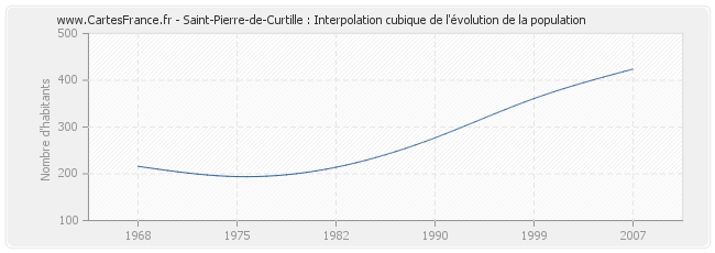 Saint-Pierre-de-Curtille : Interpolation cubique de l'évolution de la population